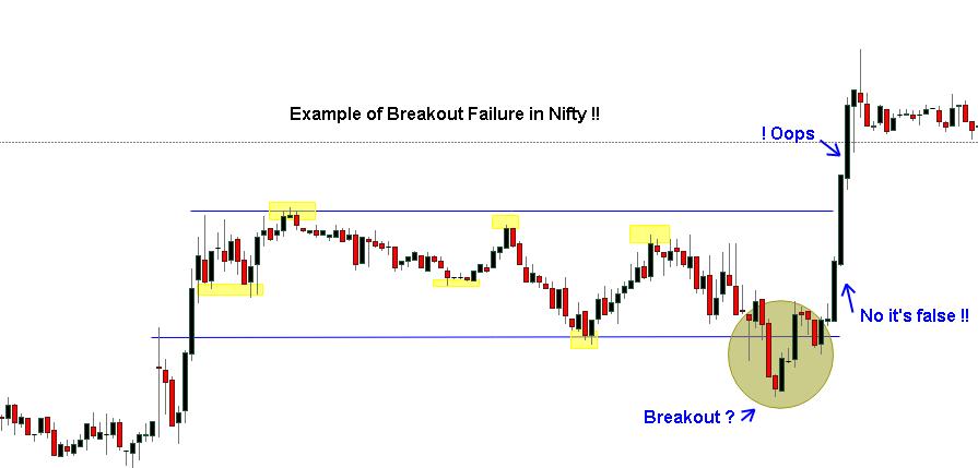 False breakout in Nifty
