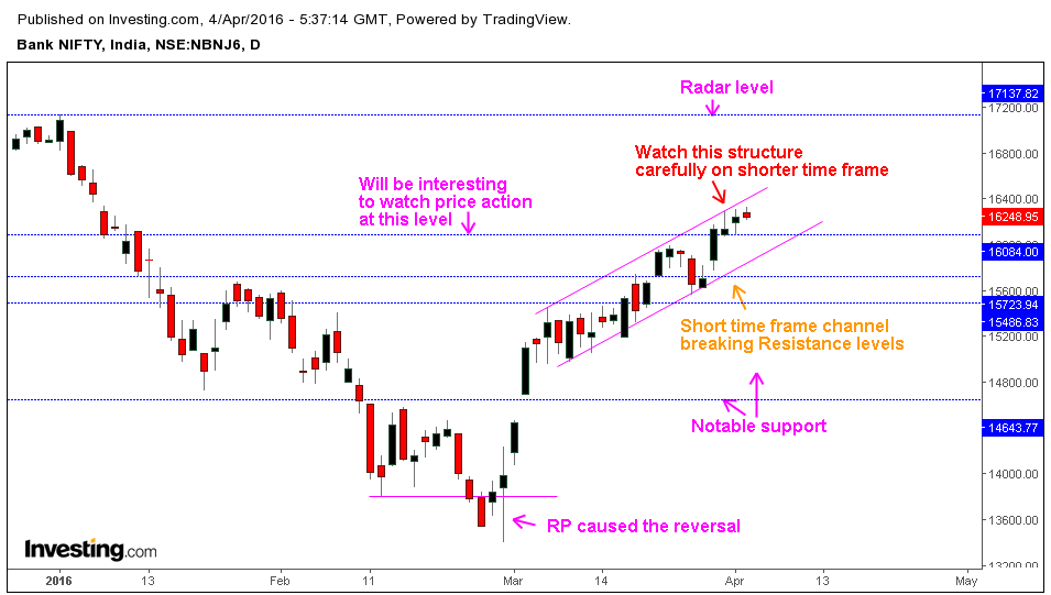 Nifty, Bank Nifty - 5 Day Trading System & Strategy