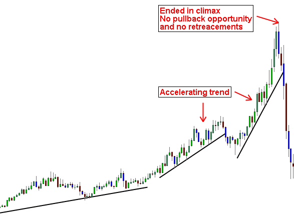 Accelerating trends ending in climax - Price action concept