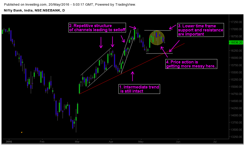 the Daily chart of Bank Nifty with Price action analysis