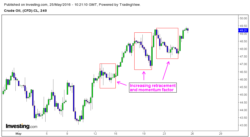 Strength of retracements can tell us about the trend and price action