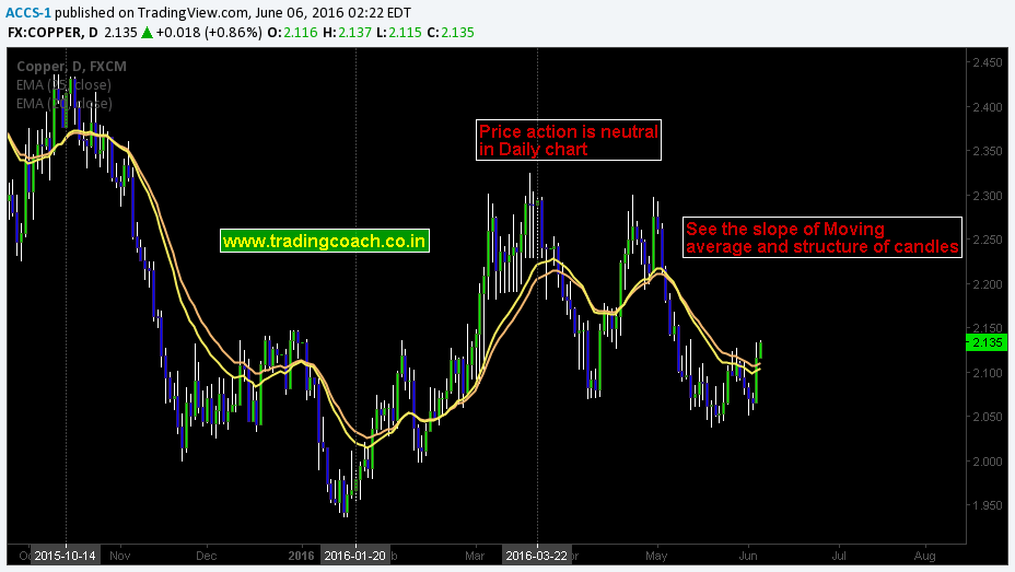 Copper Price action in Daily chart
