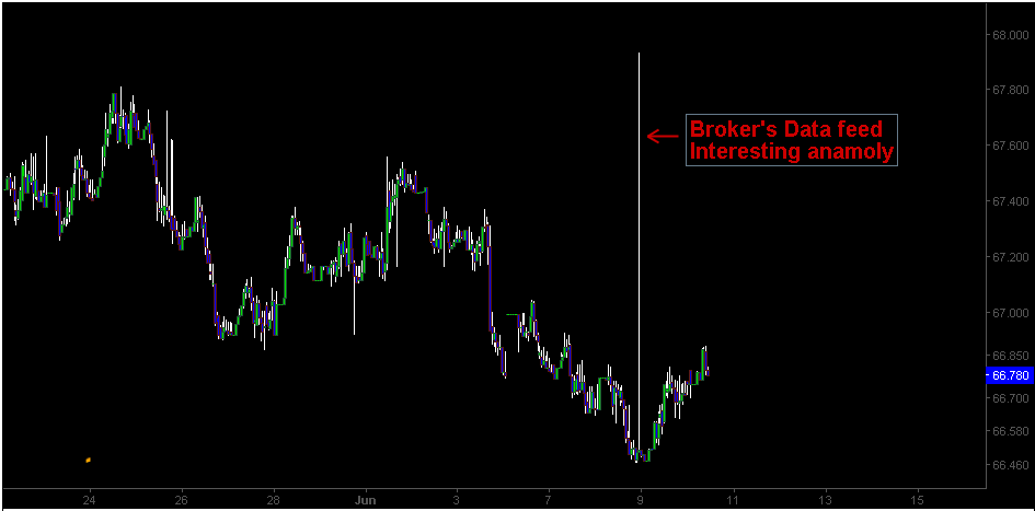 Interesting anomaly in USD/INR price action with brokers data feed