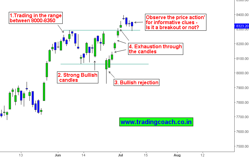 An actual question facing Nifty traders is to decide whether it's a breakout at 8300.