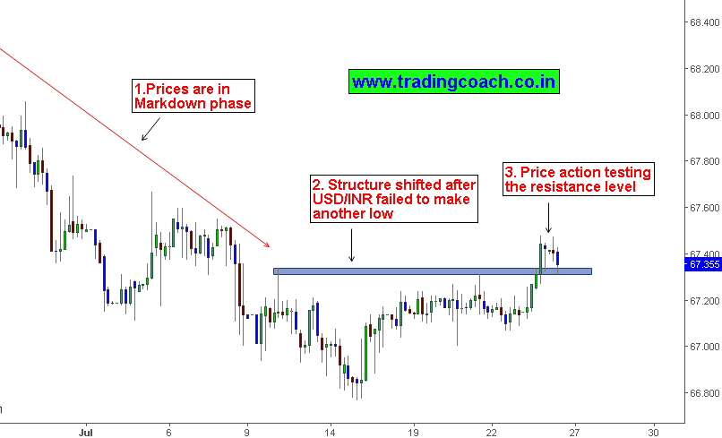 USDINR in Forex market Price action is testing the resistance zone at 67.40 – 67.30