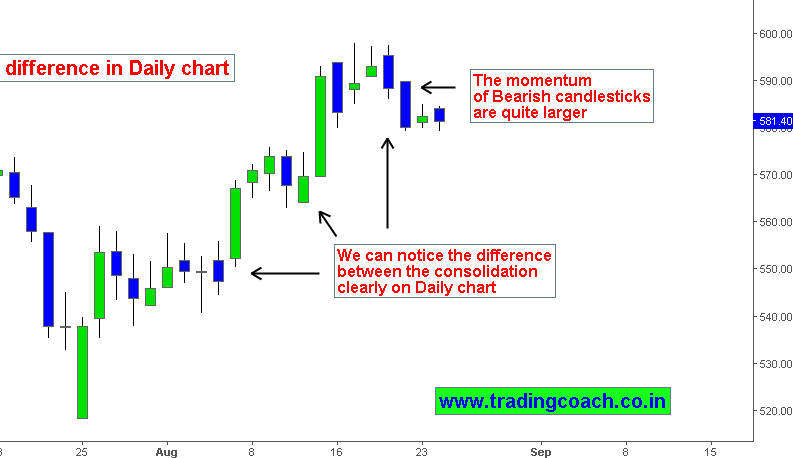 Axis Bank Candlestick price action analysis on daily chart