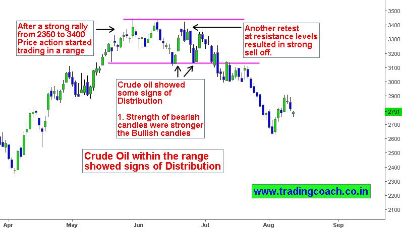 Цены на нефть online форекс игоря меньшова