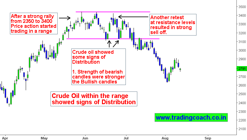 MCX Crude Oil Price action shows signs of trading in Distribution
