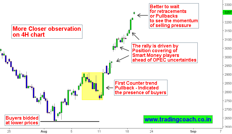 MCX Crude Oil Technical analysis, it's better to wait and watch for pullbacks