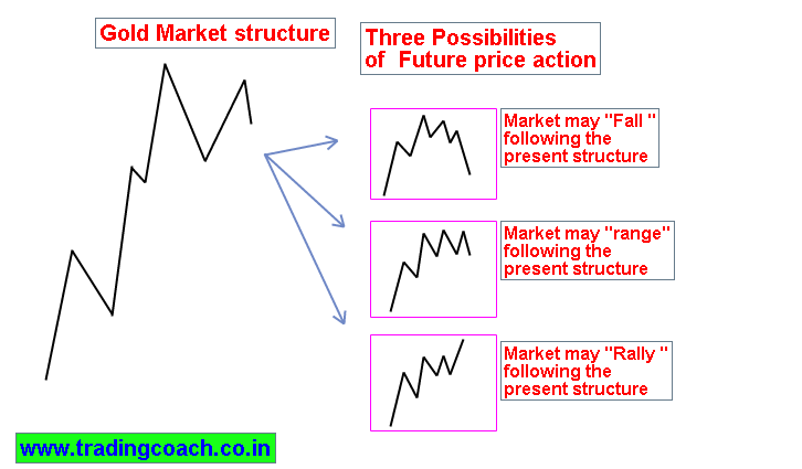 Gold Price action trading – Future Possibilities and Market direction
