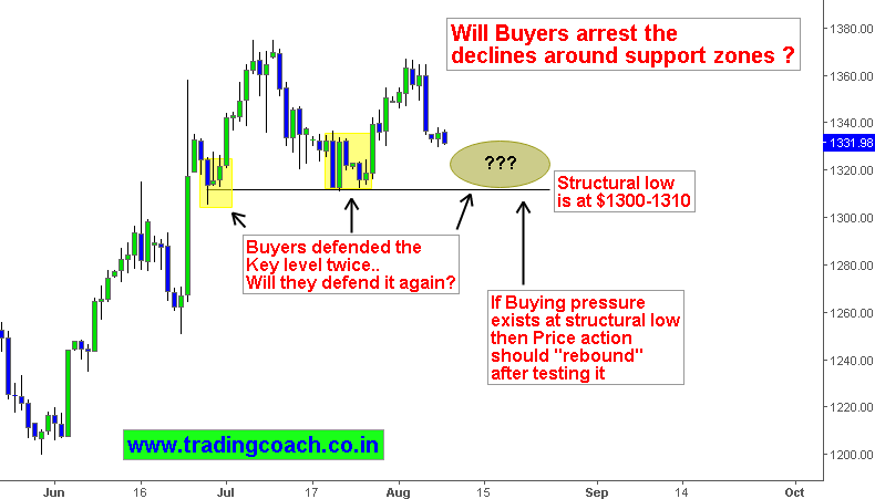 Gold Technical analysis-Will Buyers defend the support level