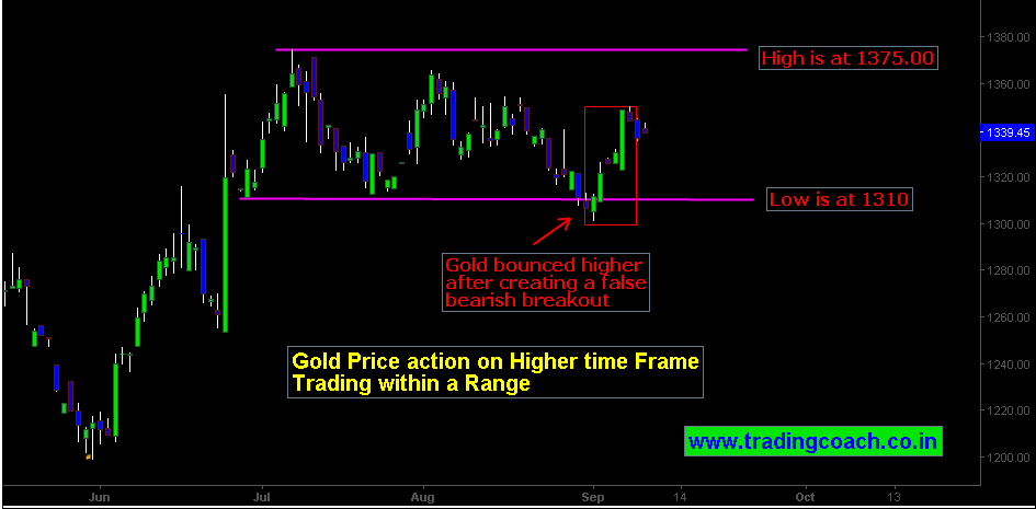 Technical Analysis |  Gold trading within the range on Daily chart