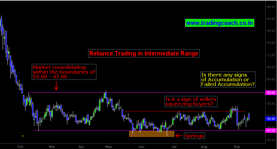 Reliance Communications trading in a range bound structure since February