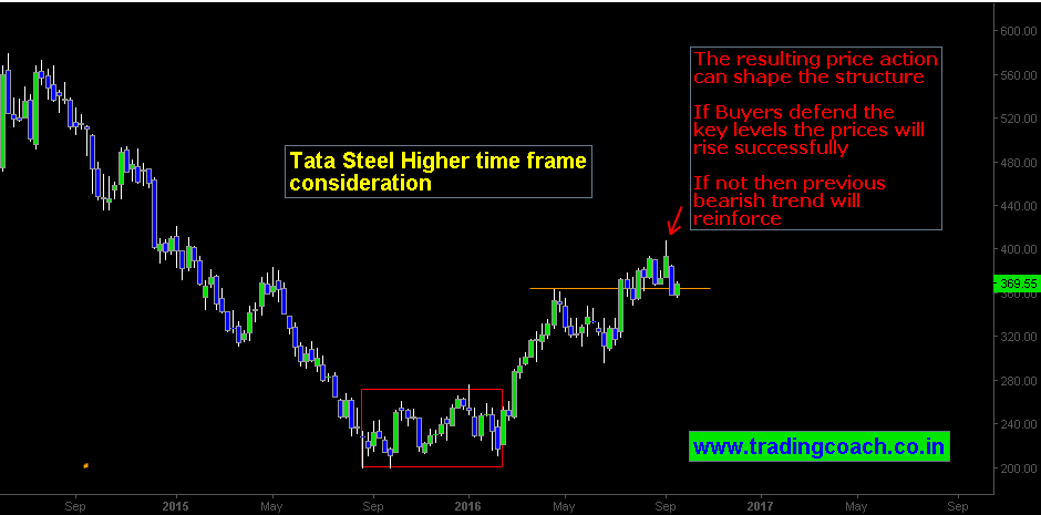 Tata Steel Considering Higher time frame price action