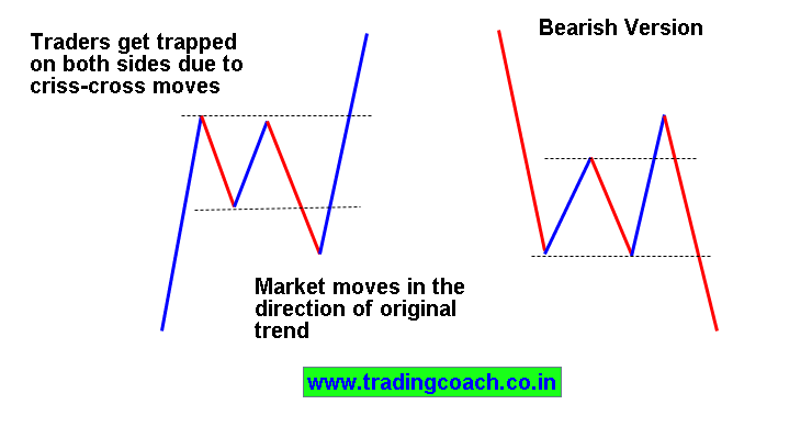Complex correction trend trading Price action strategy