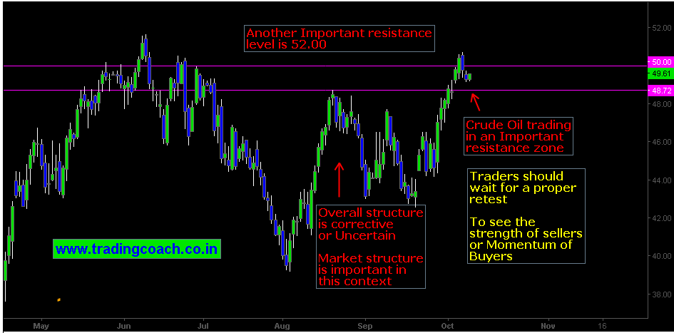 Resistance levels at 50.00, 51.00 and 52.00 are tough challenger for bulls