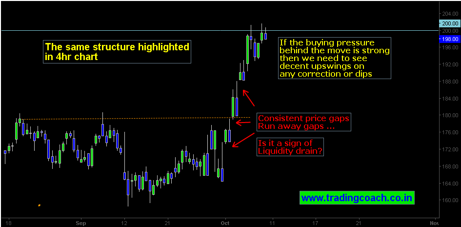 A Closer look at the breakout structure using 4 hr chart of Vedanta Ltd