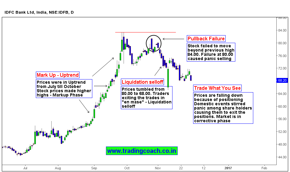 IDFC Bank Stock | Price action analysis indicates the Panic Selling