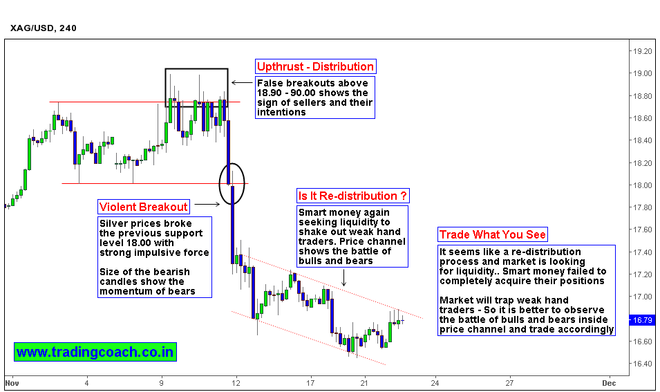 Silver Traders Beware – Signs of Re distribution shows the possibility of a Shake out