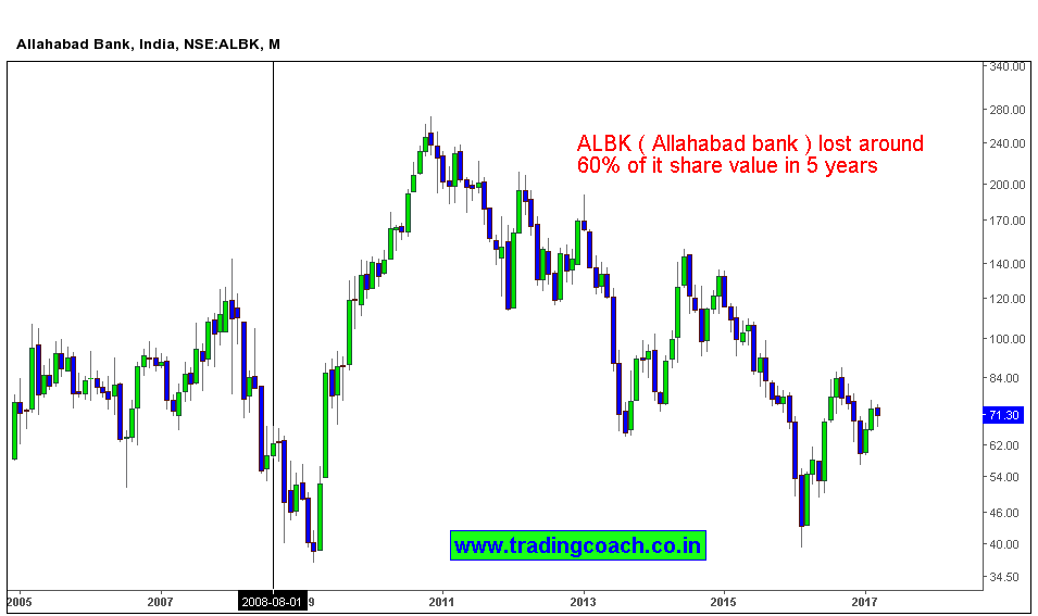 Allahabad Bank share prices are down by 63% in last 5 years