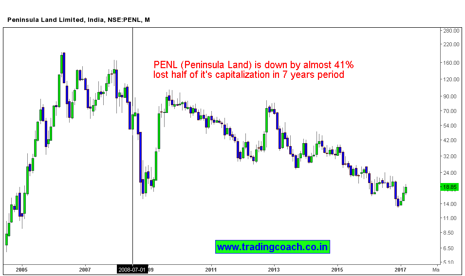 Peninsula land share prices lost half of the market capitalization since the peak