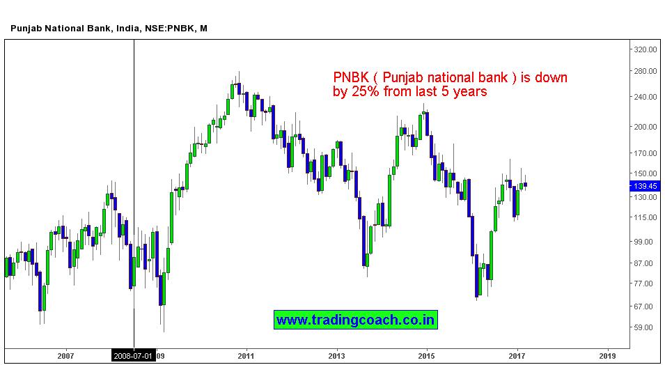 pnb share price