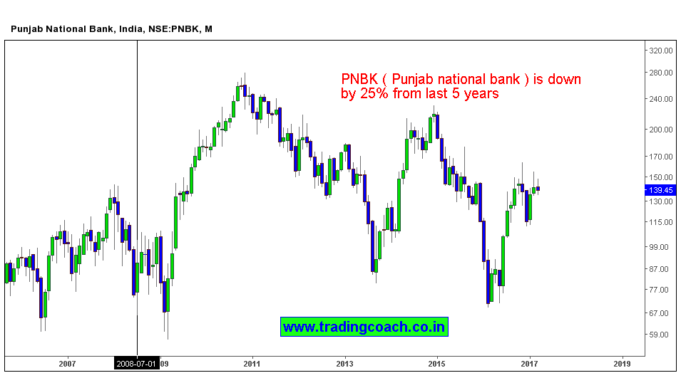 PNB Share prices are down by 25% from last 5 years