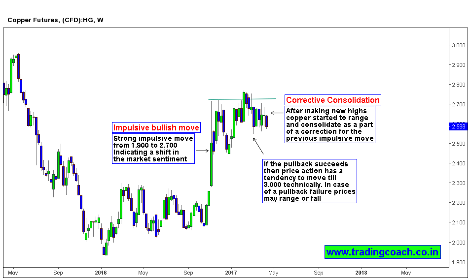 Traders must focus on the corrective consolidation (pullback) on weekly chart