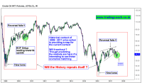 Matching Price action scenarios in Crude oil