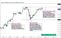 Reliance Capital Shares, Focus on the Price action near resistance