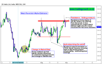 Oil India Price action implicates ideal conditions for range trading