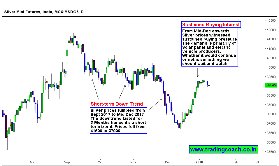 Price action View on Mcx Silver in daily chart shows buying interest driven by Solar Panel Producers