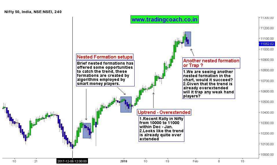 Nifty 50 Price action analysis on recent rally in Indian Stock market