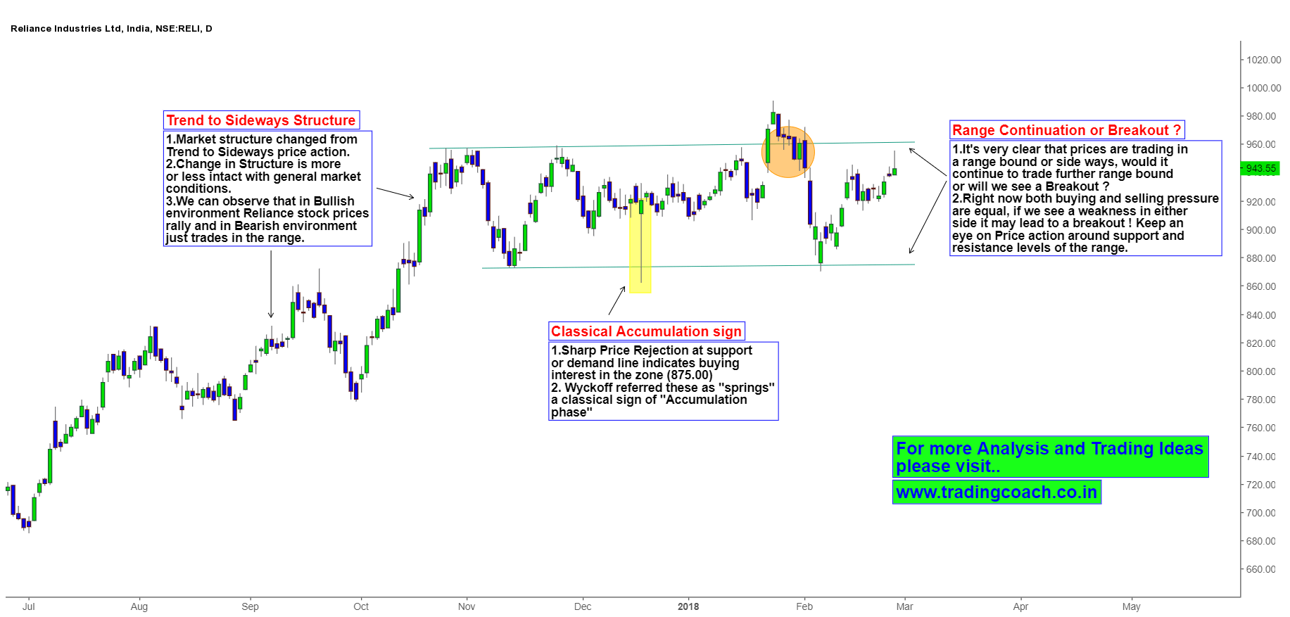 Reliance Shares - Price action trading in a range