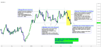 Gold Price action in Range and testing the Support zone