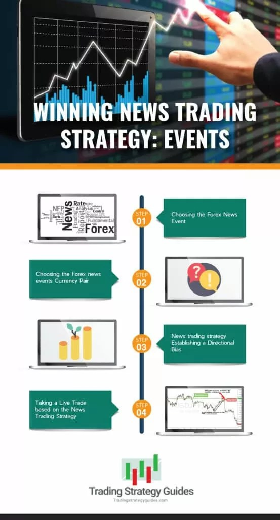 Winning News Trading Strategy