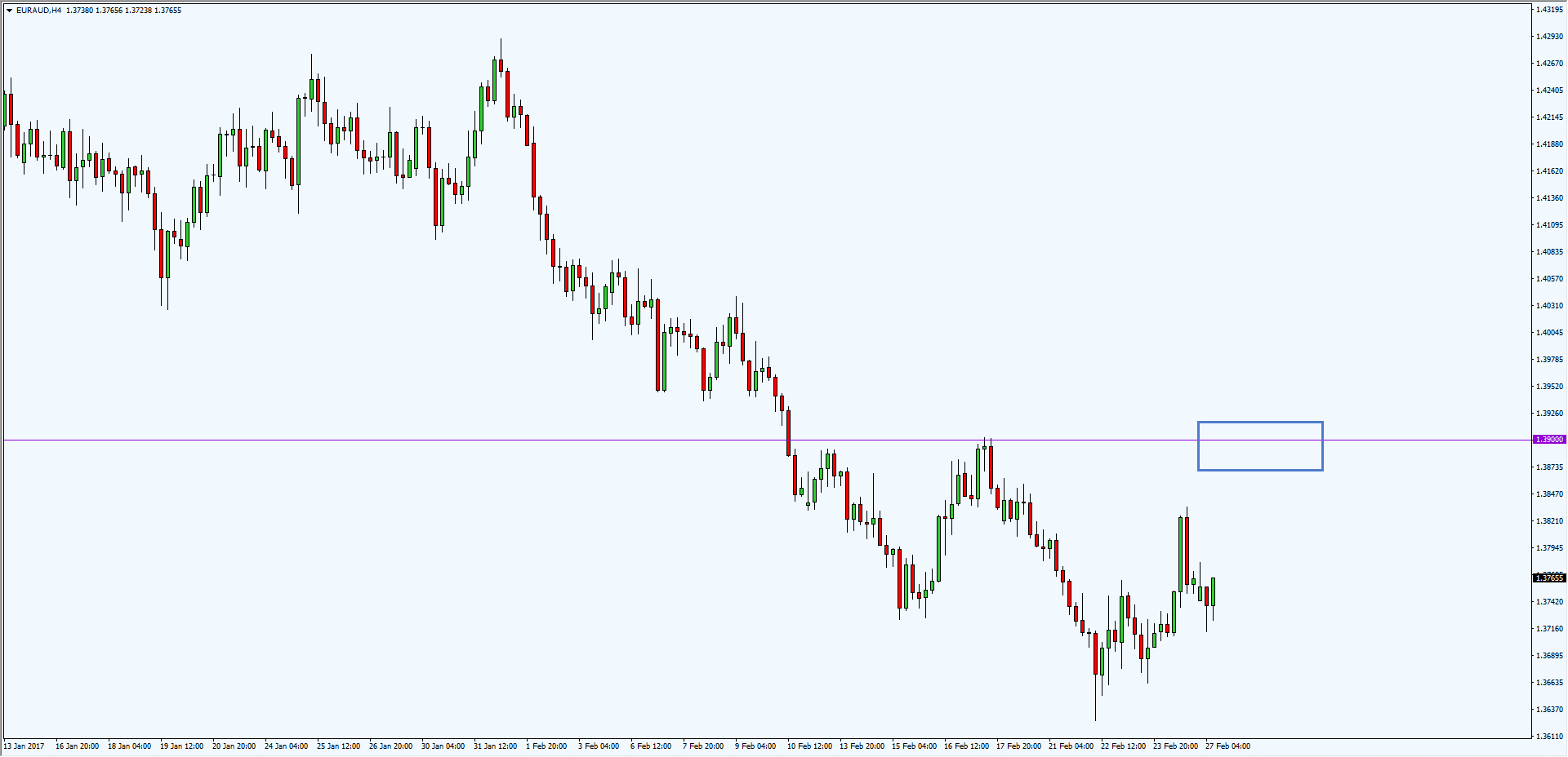 Aus Euro Eur Vs Aud Here S The Trade Setup Tradingwithrayner
