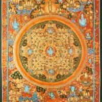 Eight Bhairavas Thangka Painting