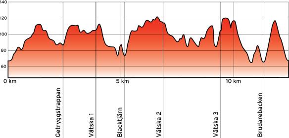 Banprofil STT Skatås 12 km