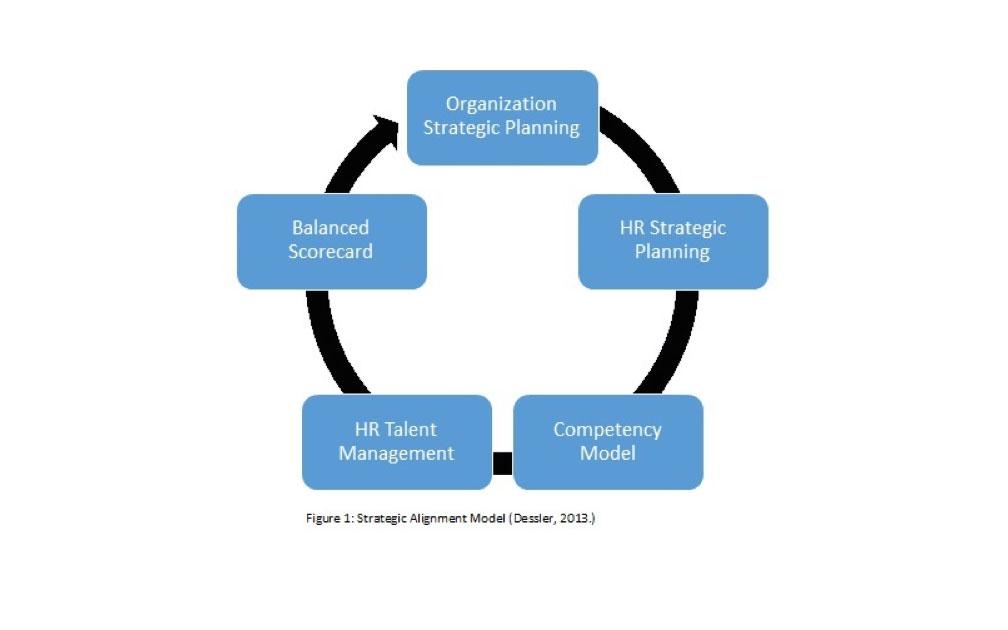 Training Education Management, LLCStrategic Human Resource