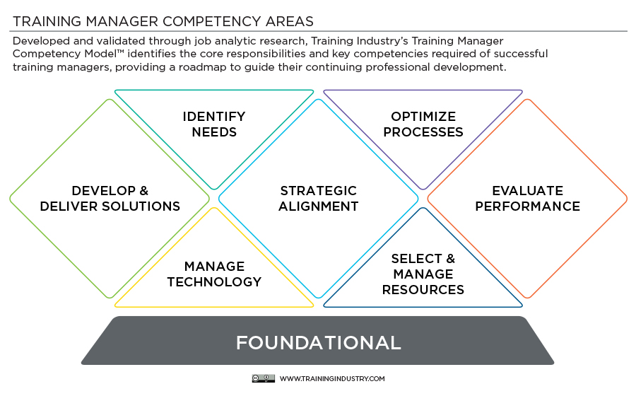 Training Manager Competency Model™ - Training Industry