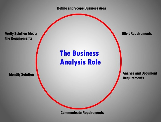 Definition and role of a business analyst Training-Specialists BA - what is business analysis