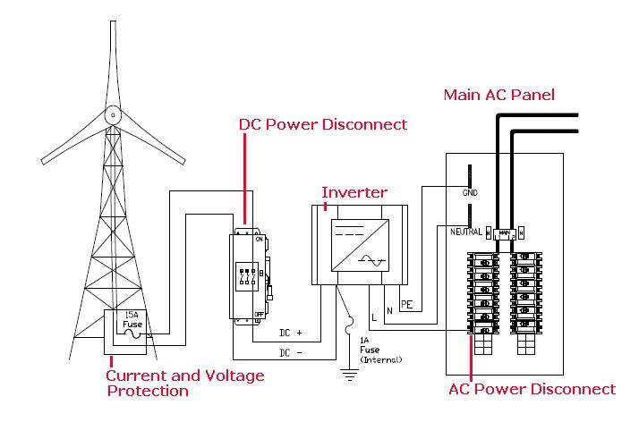 power electric otomasi industri