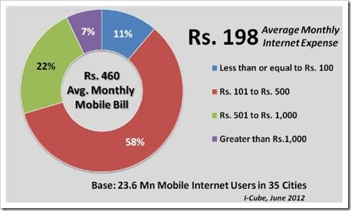 mobile internet costs