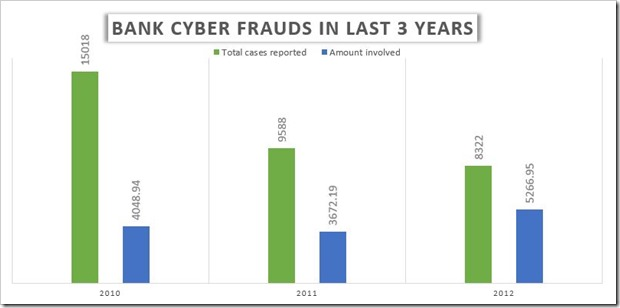 Bank Syber Frauds in 3 Years