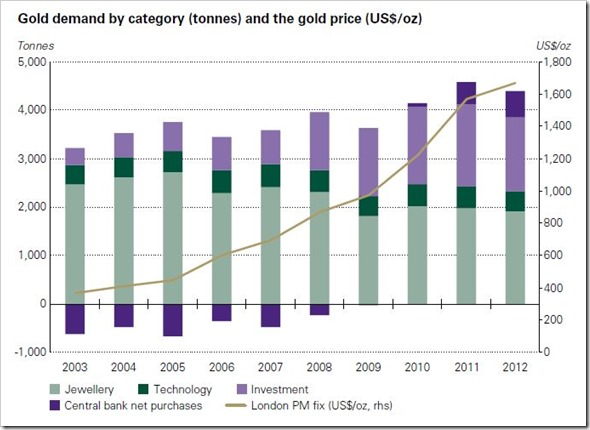 Gold Demand by Category