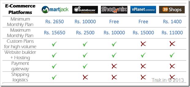 Indian Ecommerce SAAS Platforms