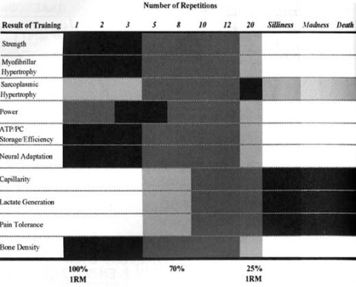En illustration som visar vilka olika effekter man är att förvänta sig vid olika repetitionsantal.