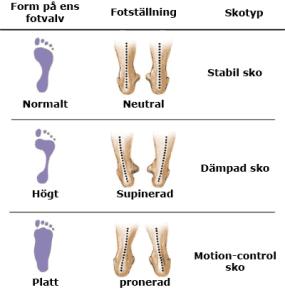 Olika typer av fotvalv leder ofta till olika typer av belastning vid stående och baserat på detta så rekommenderar man olika typer av skor