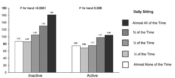 Grafen visar hur ett stillasittande liv minskar ens livstid. Grafen till vänster visar ökningen för inaktiva personer och grafen till höger personer som är aktiva motsvarande de nuvarande dagliga rekommendationerna.
